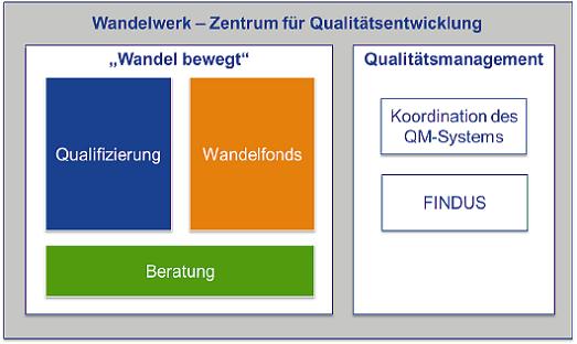 Organigramm Wandelwerk
